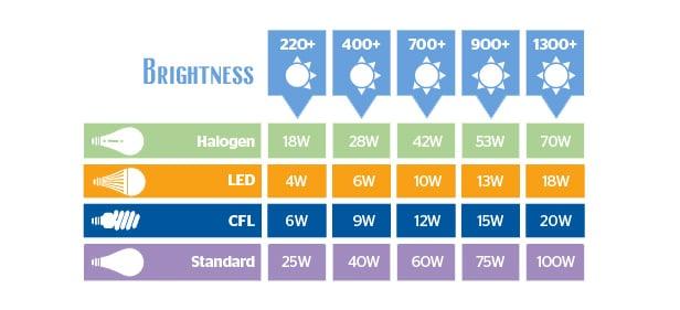 Watt to Lumens chart